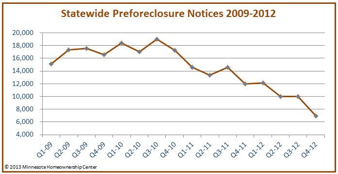 StatewidePreforeclosures_ForPressRelease