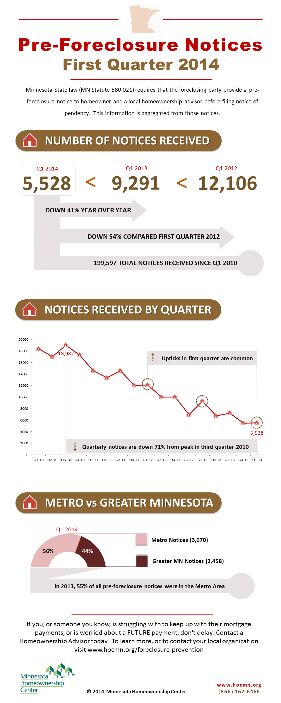 PreforeclosureNotice_Graphic_Q1_2014