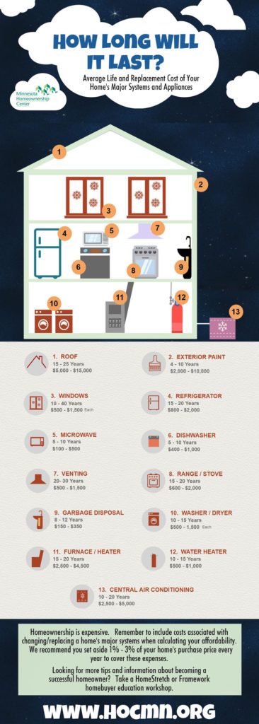 Home Repair Infographic