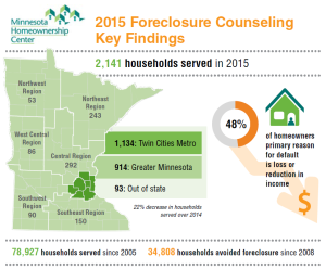 Highlight Image from Foreclosure Prevention Counseling Report